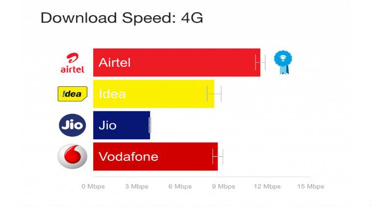 Reliance Jio, OpenSignal, Reliance Jio 4G speed, OpenSignal report, Reliance Jio 4G