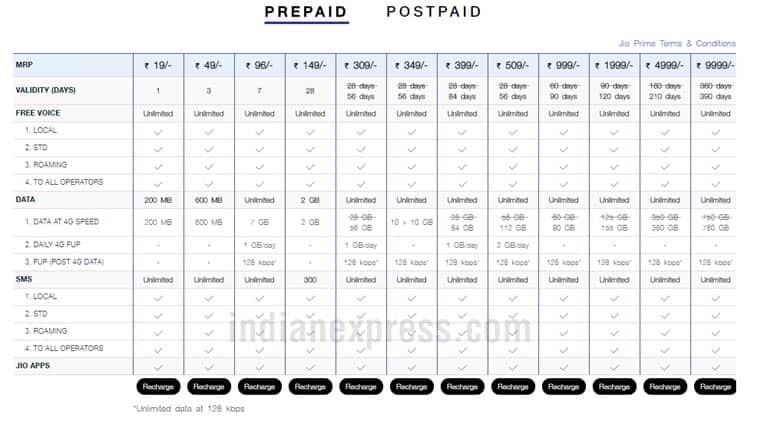 Reliance Jio, Jio new plans, Jio Dhan Dhana Dhan new plan, Jio Rs 399 recharge, Jio Rs 349 recharge, Jio 84GB data, Jio new data recharge, Jio Prime recharge, Jio new plans, Reliance Jio new recharge, Jio new recharge offer, Reliance Jio offers