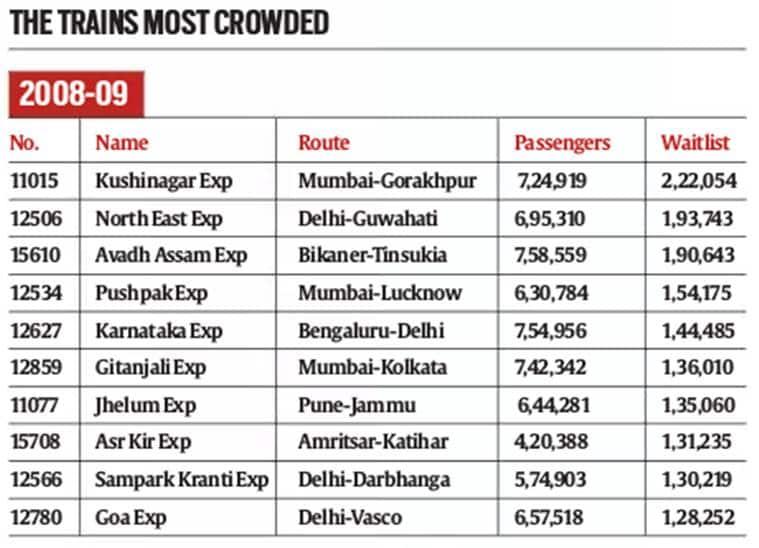 In India's most overflowing trains, Bihar-Delhi-Bihar is