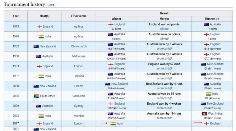 India vs England, ICC Women's World Cup, wikipedia editing, wikipedia errors, wikipedia goof ups, cricket news, sports news, indian express