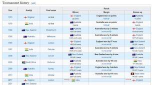 India prematurely win ICC Women's World Cup on Wikipedia