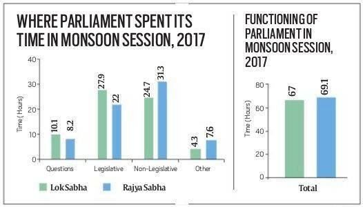 The monsoon session of Parliament