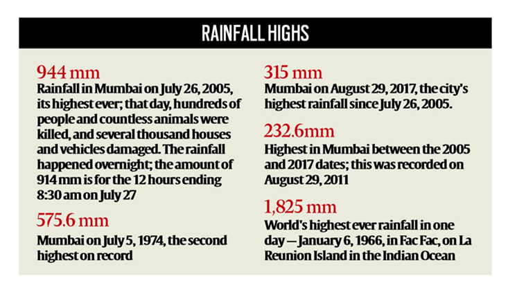 mumbai flood, mumbai rains, colaba, traffic mumbai, mumbai rainfall stats, august rainfall mumbai, bombay rains, bombay weather, indian express