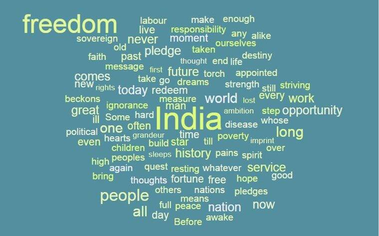 Jawaharlal Nehru, tryst with destiny, india independence