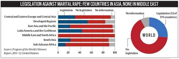 marital rape, india rape law, marital rape criminalistaion, criminalise marital rape, delhi hc marital rape, delhi high court, countries criminalise marital rape, india news, indian express, indian express news