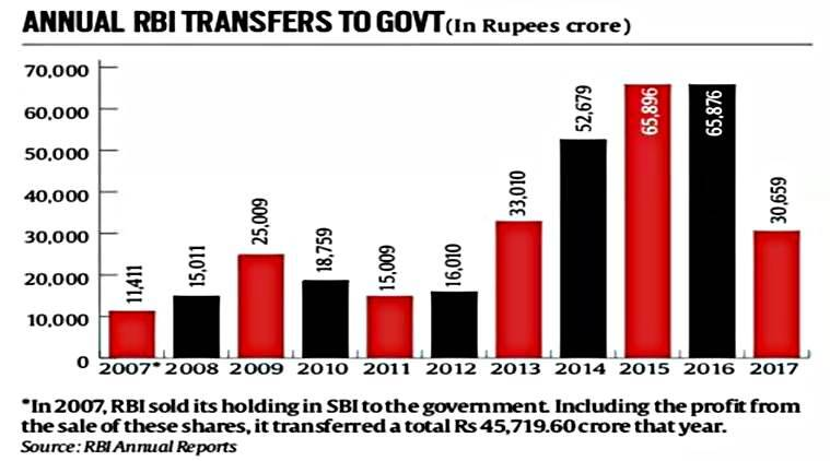 rbi, rbi transfer to govt, reserve bank on india, rbi data, indian express