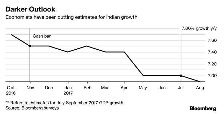 Modi, Modi economy, india growth, india gdp, india declining growth, indian economy, modi jobs, modi news, indian express news