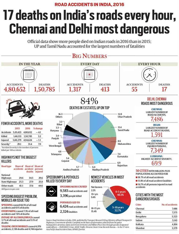 Road accidents in India, 2016: 17 deaths on roads every hour