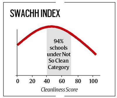Primary condition   Education News, The Indian Express