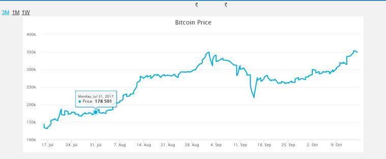 Bitcoins, cryptocurrencies, high profit investments, business news, bitcoin india, virtual currency, indian express