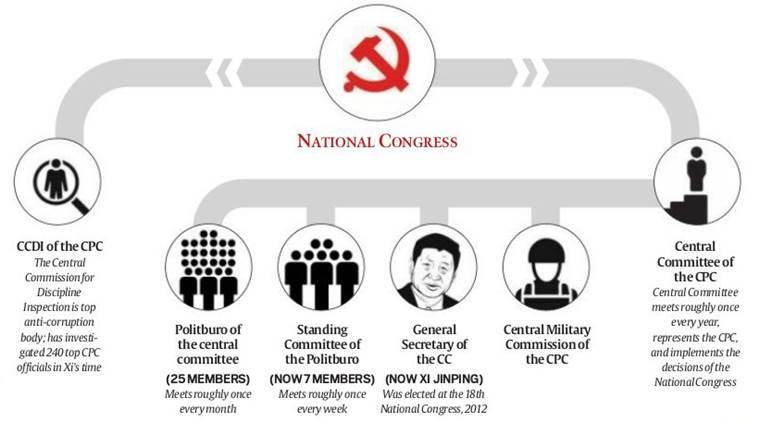 china, chinese president, communist party congress china, Xi Jinping China, National Congress, Communist Party of China, CPC, Politburo Standing Committee, Chinese communists party meeting, Indian express, ieExplained, world news, beijing, indian express