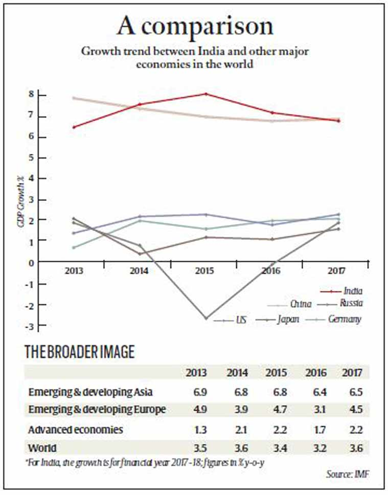 IMF, US economy, US economy growth rate, Japan economy, IMF on Japan economy, China economy, India economy growth rate, Indian GDP, International Monetary Fund, Narendra Modi, Arun jaitley, indian express, business news