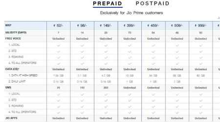 Reliance Jio vs Airtel vs Vodafone 4G monthly prepaid plans compared