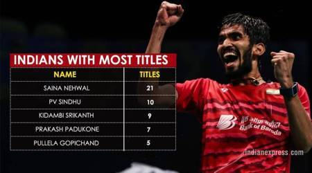 Kidambi Srikanth in elite list of Indian shuttlers