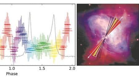 Published in Nature Astronomy: AstroSat discovers 'strange' polarisation in Crab Nebulapulsar