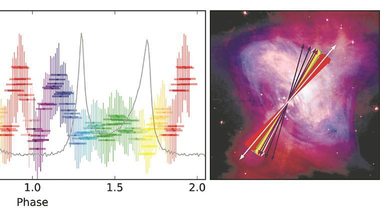 astrosat news, astronomy news, india news, indian express news
