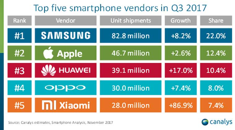 Top smartphones vendors in Q3