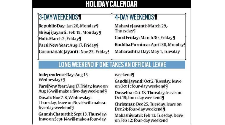 an analysis of the official holiday list released by the maharashtra government for the year 2018 shows seven instances where people will get an additional