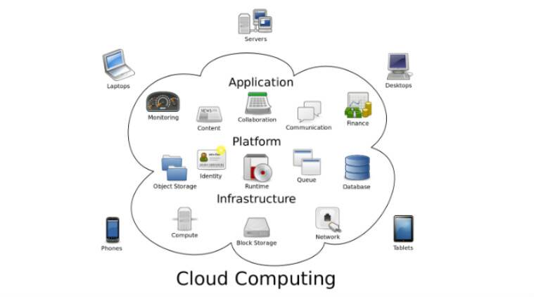 Cloud Computing Structures Of Microsoft Oracle Ibm To