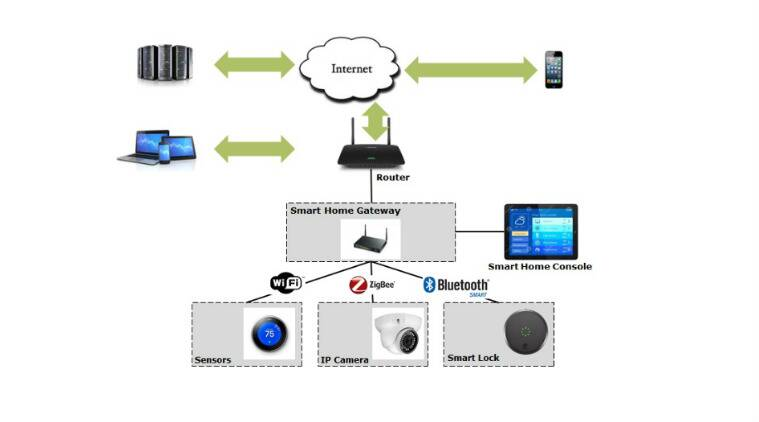 securing the smart and connected home