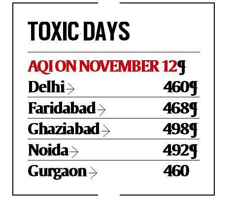 delhi pollution, air quality, ngt order, odd even, delhi govt, arvind kejriwal, toxic air, aqi, indian express