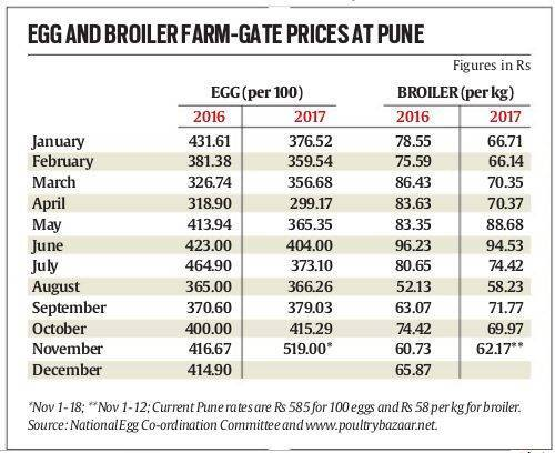 Poor production behind egg price rise