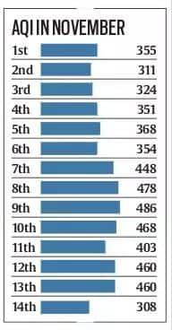delhi pollution, air quality index, pollution delhi, delhi smog
