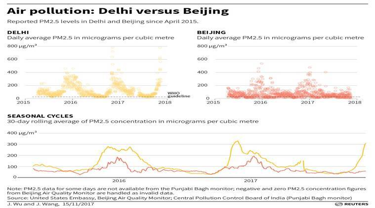 Delhi air pollution, delhi air quality index, delhi smog, china pollution, delhi china air pollution comparison