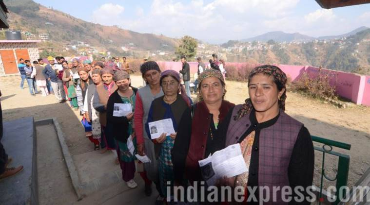 Himachal Pradesh Assembly polls, Himachal Pradesh Assembly elections 2017, Himachal Pradesh Assembly election, Himachal Pradesh Assembly polls women voters, voters ratio in Himachal Pradesh Assembly polls, Himachal Pradesh Assembly polls total voters turnout, indian express news