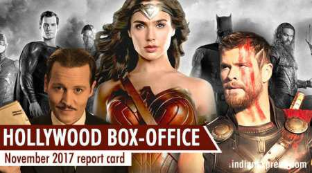 how hollywood films like thor ragnarok justice league murder on the orient express have fared at the box office