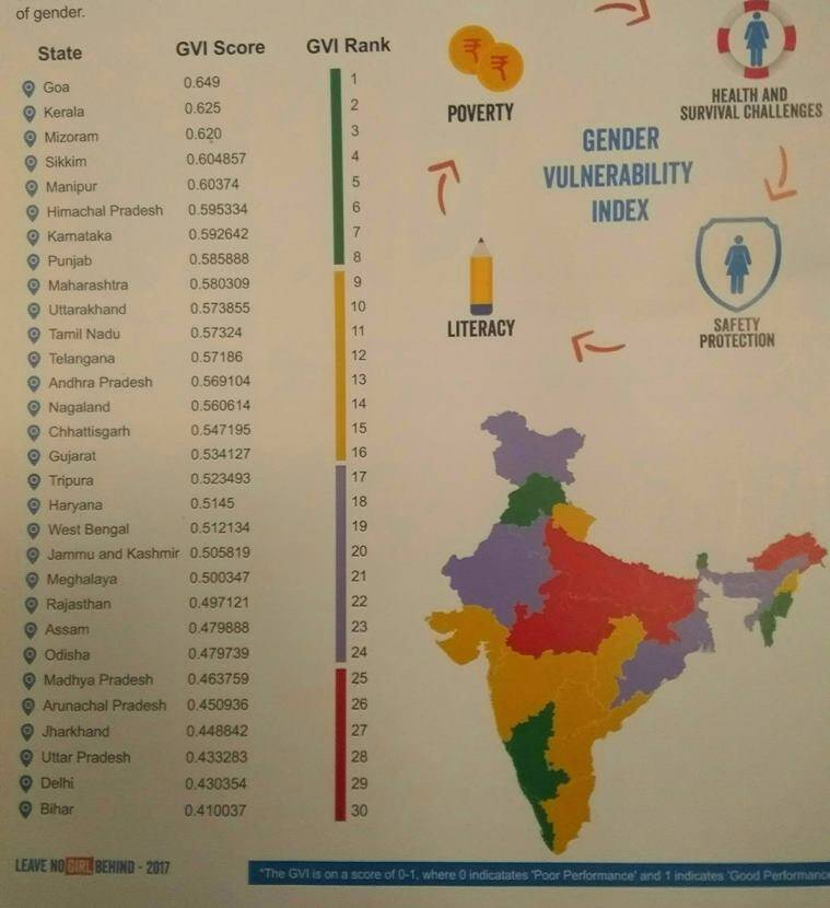 gender vulnerability index, plan india