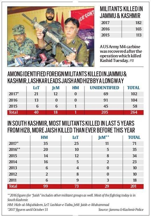 Masood Azhar nephew killed, Talha Rashid killed, terrorist Talha Rashid killed, militancy in kashmir, Jaish-e-Muhammad, Lashkar, Hizb-ul-Mujahideen, Jaish-e-Muhammad in Kashmir, Hizb-ul-Mujahideen in kashmir, lashkar e taiba in kashmir, kashmir unrest, pulwama, masood azhar nephew dead, pulwama encounter, jammu and kashmir, talha rashid dead, Indian army, kashmir encounter, kashmir militants, jammu kashmir, kashmir, pulwama, kashmir news, india news, indian express