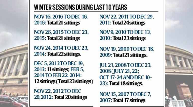 parliament winters sessions, parliament winters sessions date, cabinet committee on political affairs, gujarat assembly election