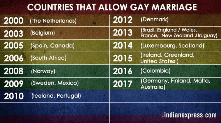 Countries that allow same sex marriage-2367