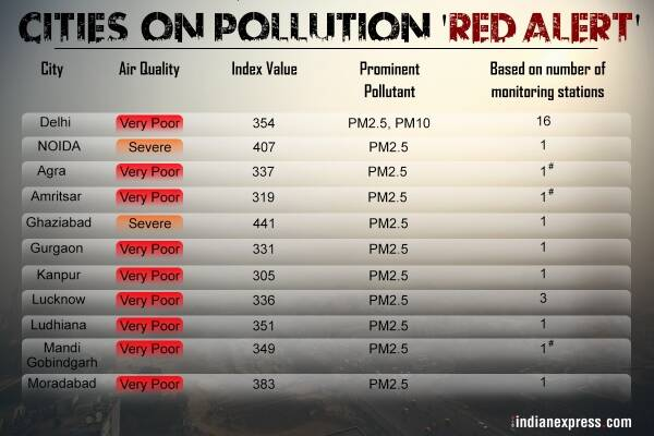 Delhi air pollution, Delhi, Indian Medical Association, Delhi pollution, Delhi schools, Delhi smog, Arvind Kejriwal, Delhi news, Indian Express