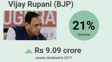 Gujarat Assembly elections 2017: Vijay Rupani's assets rise by 21 per cent in three years