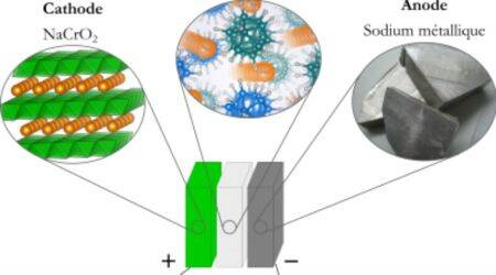 Sodium solid-state batteries with improved performance, safety developed