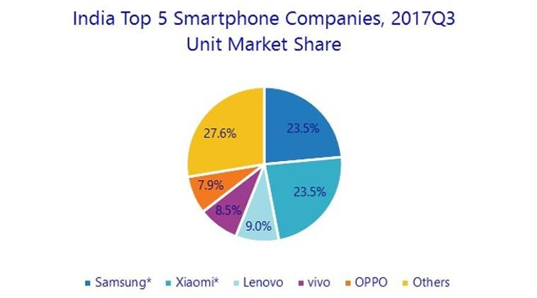 Xiaomi top smartphone vendor India IDC