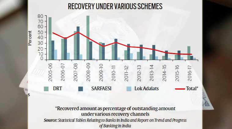 Non-performing assets: Worsening recovery of bad loans