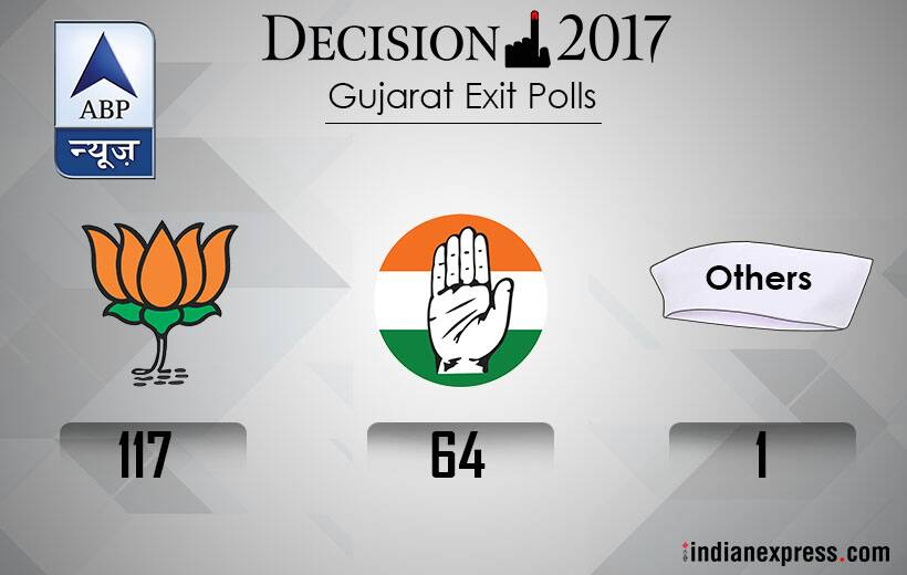 Gujarat Gujarat exit polls Gujarat exit poll results BJP Congress BJP win BJP seats Congress seats Narendra Modi Rahul Gandhi Hardik Patel Jignesh mevani Gujarat polls Indian express news
