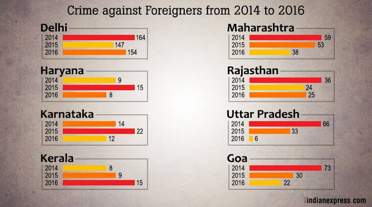 NCRB 2016 Report: Delhi accounts for nearly half of the