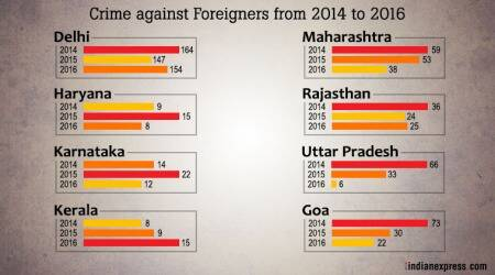NCRB 2016 Report: Delhi accounts for nearly half of the crimes committed againstforeigners