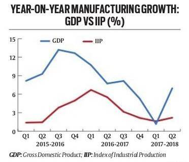 India gdp growth, gdp growth rate, 6.3 gdp rate, manufacturing growth rate, arun jaitley, indian economy, demonetisation, gst, narendra modi, indian express