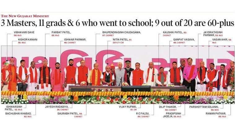 Gujarat cabinet, Gujarat cabinet ministers, vijay Rupani, Gujarat, Gujarat chief minister, Nitin patel, list of Gujarat ministers, BJP, BJP Gujarat,
