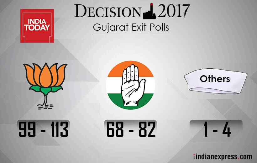 Exit polls show clear majority for BJP in Gujarat and Himachal