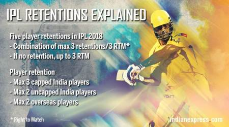 IPL player retention policy: Everything you need to know to about the new rules, salary cap and more