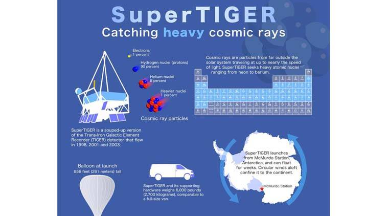 NASA, cosmic particle, balloon, space, supernovas, SuperTIGER, robots, neutron star, space probes, NASA launch, NASA unmanned mission, Super Trans-Iron Galactic Element Recorder, Goddard Space Flight Center