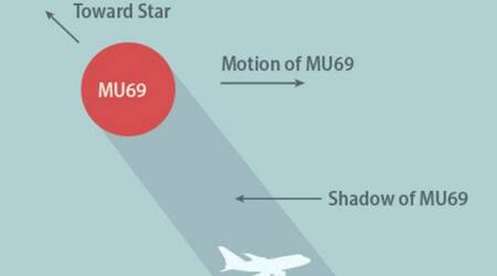 NASA, New Horizons space probe, Kuiper Belt, celestial objects, Pluto, 2014 MU69, Stratospheric Observatory for Infrared Astronomy, exoplanets, Neptune, solar system