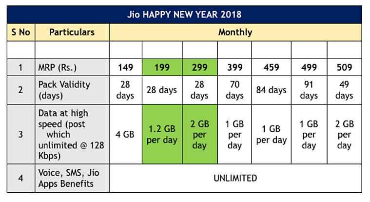 Reliance Jio, Reliance Jio Happy New Year 2018 plans, best jio plans, jio 4G plans, jio data plans, jio news