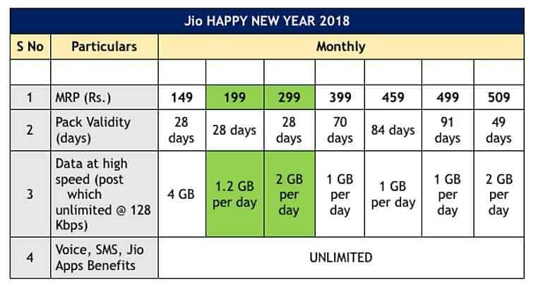 Reliance Jio, Reliance Jio Happy New Year 2018 plans, best jio plans, jio 4G plans, jio data plans, jio news